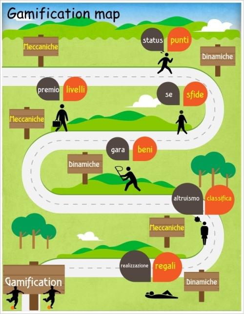 le dinamiche del gioco per un continuo apprendimento...